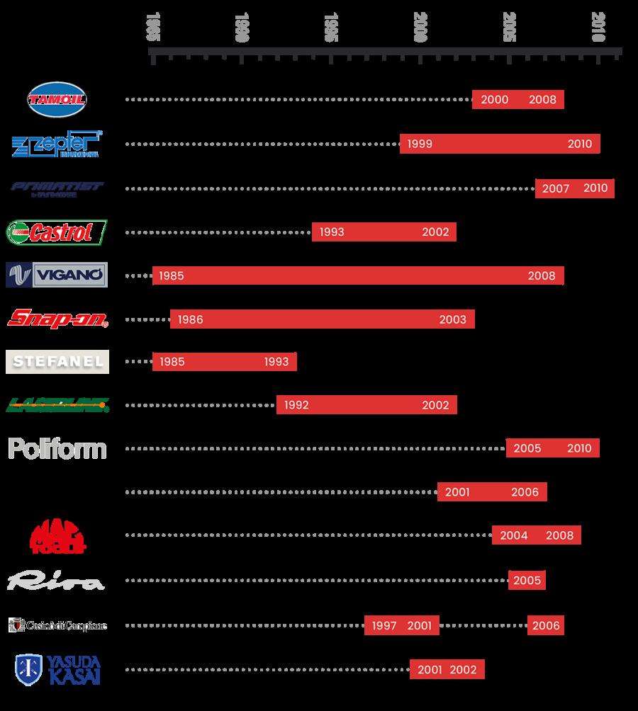 Timeline-sponsor-2020